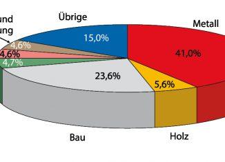 Statistik: Lärmschwerhörigkeit nach Branchen