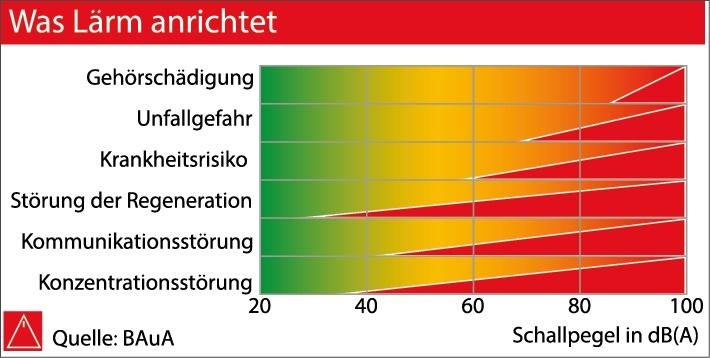 Statistik: Was Lärm anrichtet IGM